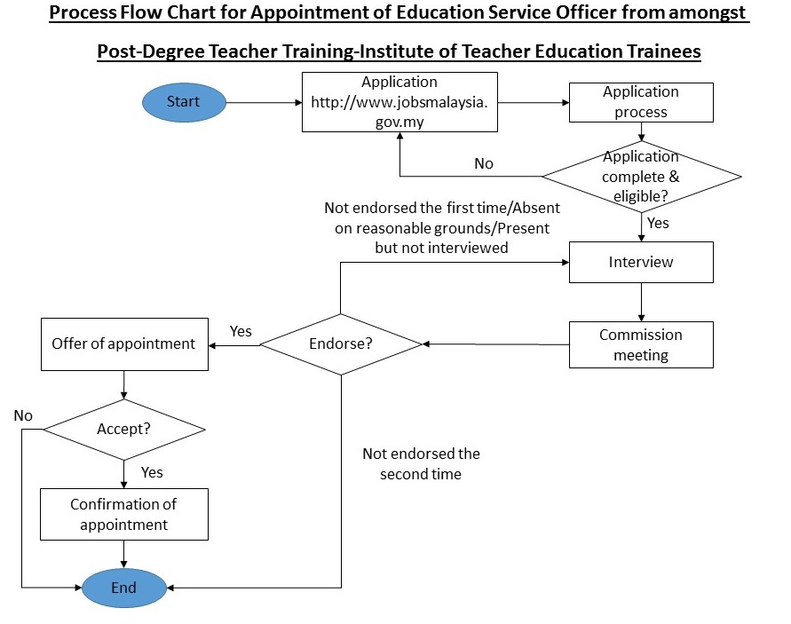 Education service commission malaysia process flow chart for process flow chart for appointment of teacher ccuart Images