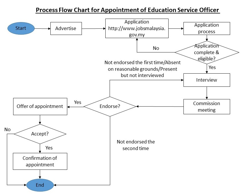 Education Service Commission Malaysia Process Flow Chart For