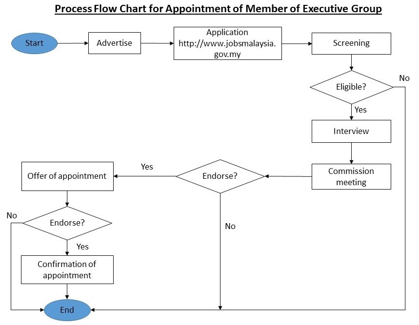 Education service commission malaysia process flow chart for carta alir proses pelantikan tetap anggota kumpulan pelaksana eng ccuart Images