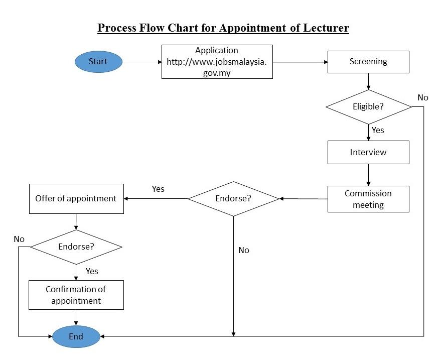 Education service commission malaysia process flow chart for carta alir proses pelantikan tetap pppt eng ccuart Images